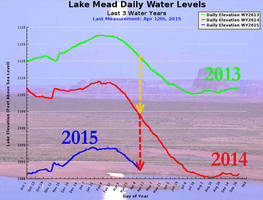 Leaving Las Vegas: Lake Mead Water Levels Continue To Crash